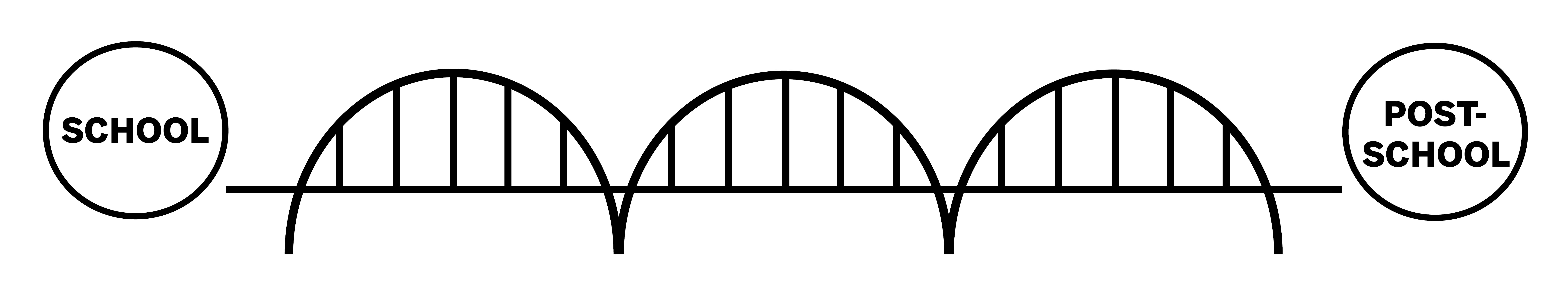 """A graphic of a bridge with the words """"school"""" on one side and """"post-school"""" on the other side"""